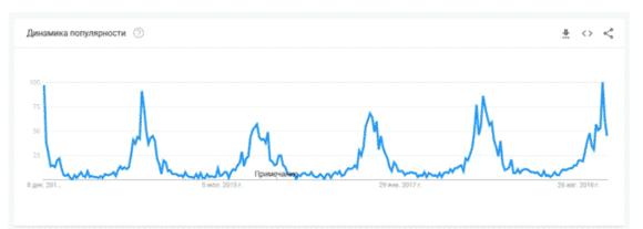 График Google Trends