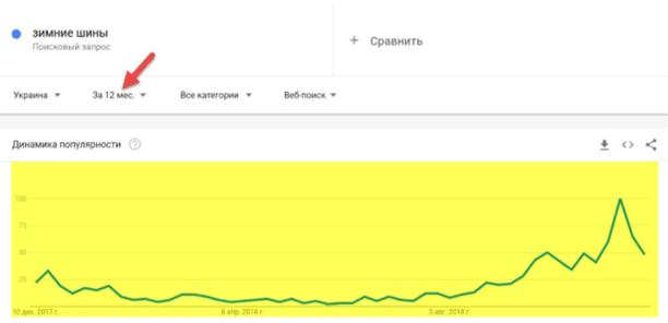 Google Trends Что ищут в поисковике в регионе