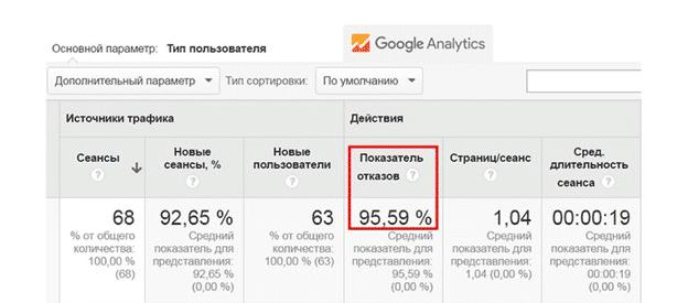 Показатель отказов сайта Google Analytics