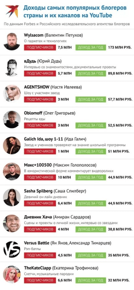 Самые популярные блогеры YouTube